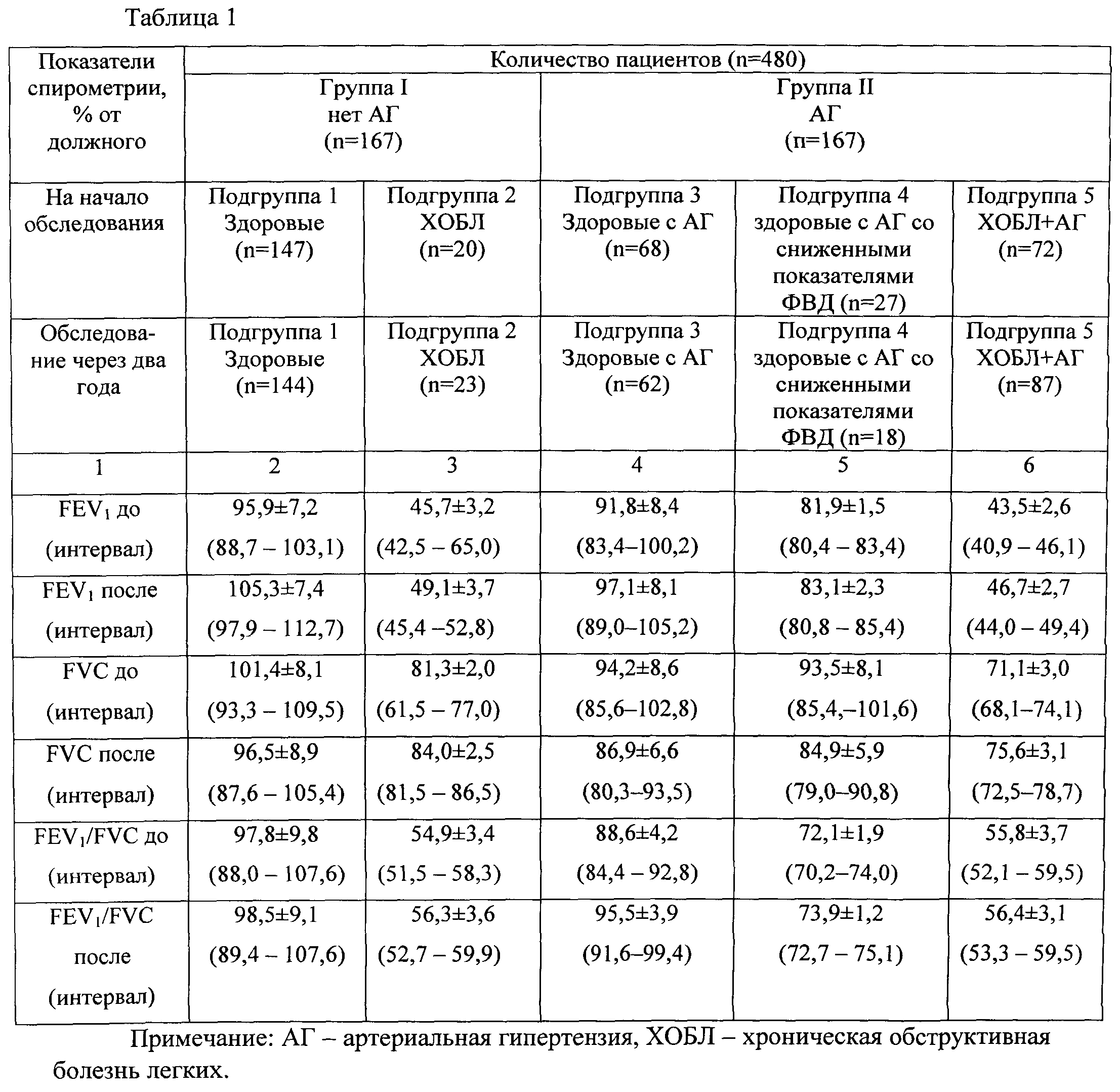 Спирография: что такое спирометр и спирограмма, как проводиться спирометрия и о чем может говорить расшифровка