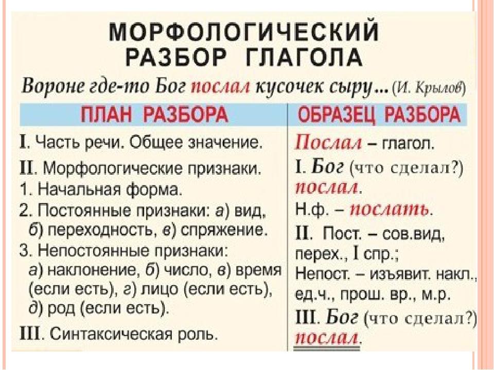 Как определить спряжение глаголов в русском языке?