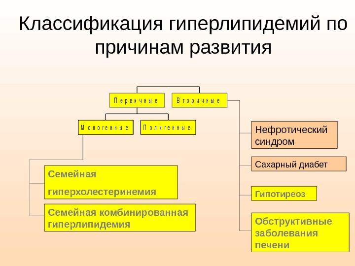 Дислипидемия: причины, симптомы и лечение в статье кардиолога чернышев а. в.