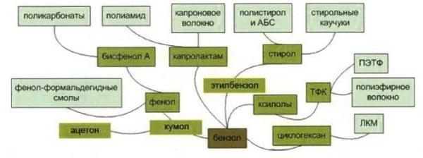 Арены (ароматические углеводороды)   chemege.ru