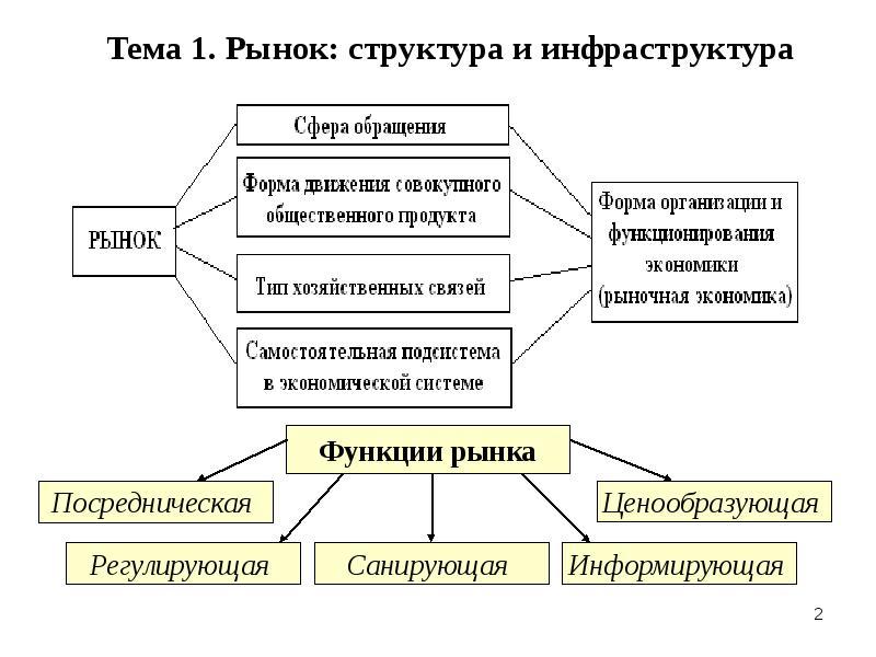 Инфраструктура рынка - что это такое? функции и элементы рыночной инфраструктуры