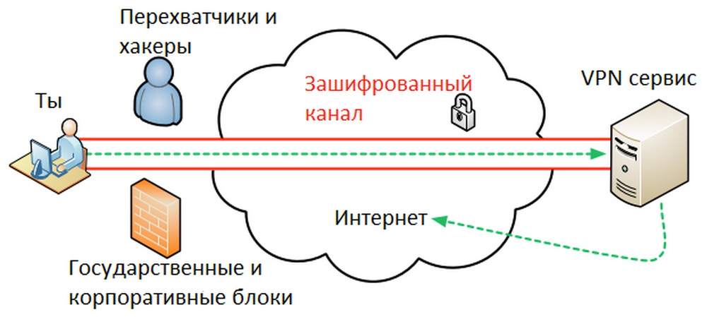 Vpn — википедия. что такое vpn