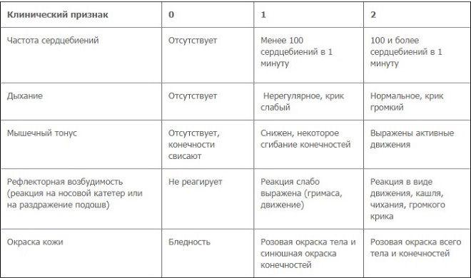 Оценка новорожденных по шкале апгар: расшифровка в таблице