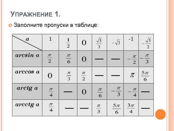 Обратные тригонометрические функции — википедия