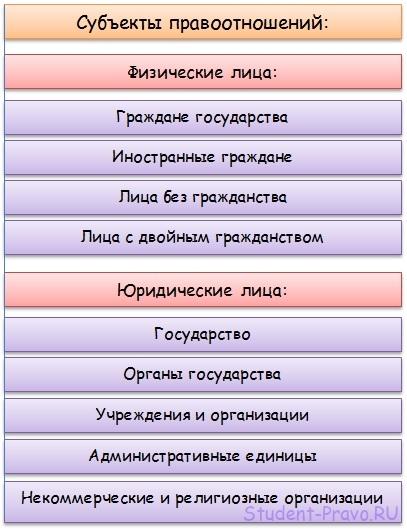 Объекты правоотношений: понятие и виды :: businessman.ru