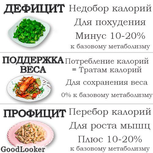 Питание для набора сухой мышечной массы!