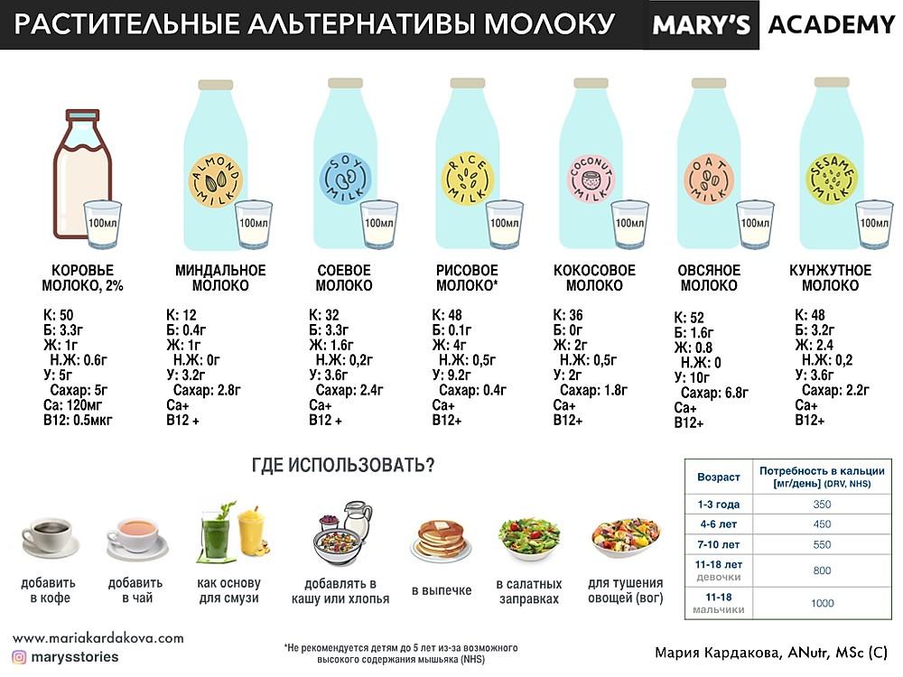 Растительное молоко: польза или вред для здоровья человека