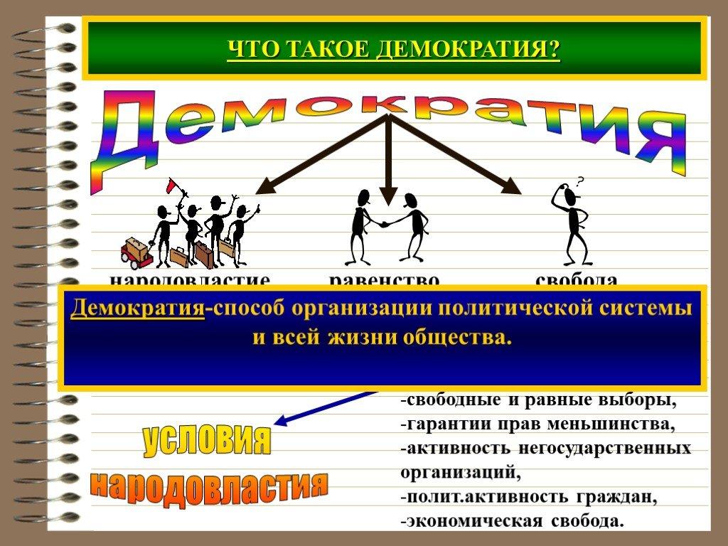 Демократия: что это такое, история и формы