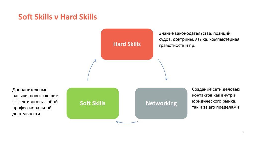 Soft skills: где учиться | фоксфорд.медиа