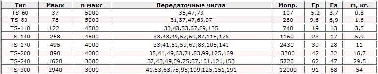 Передаточное число — википедия. что такое передаточное число