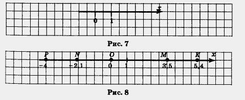 Координатная прямая. точки на координатной прямой. как построить координатную прямую