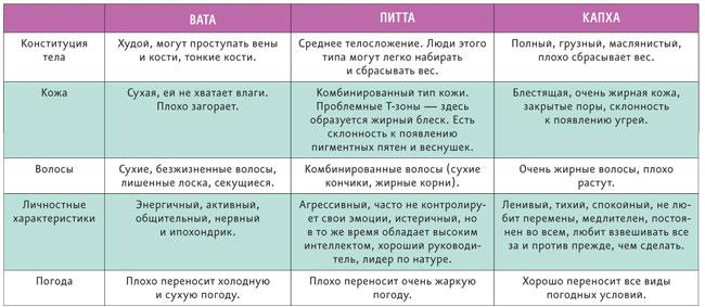 Аюрведа что это такое? аюверды для новичков: с чего начать знакомство.  | vogue russia
