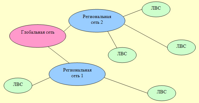 Что такое глобальная сеть? организация глобальных сетей, средства и возможности