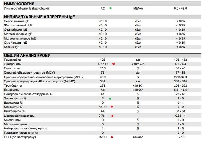 Анализ на иммуноглобулин е: норма, повышен, понижен