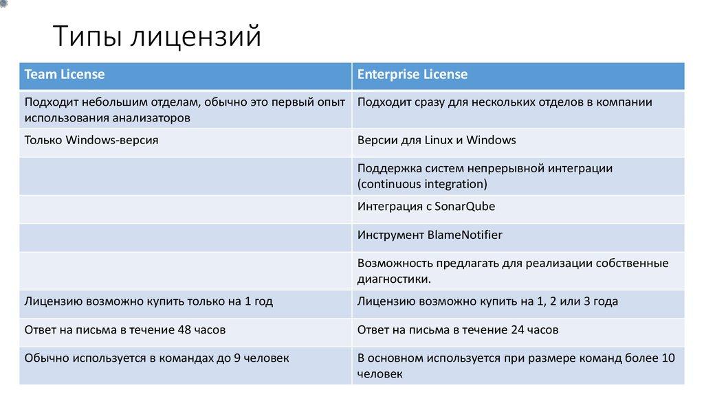 Виды лицензий. типы лицензирования