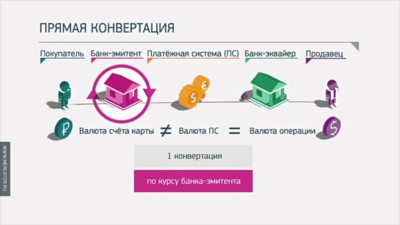 Конвертация валюты, безналичная конвертация валюты, комиссия за операции, расчет конвертации валюты на сегодня