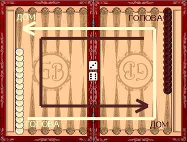 Правила игры в нарды, стратегия и тактика игры - onlinenardy.com
