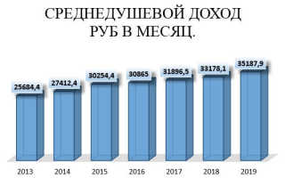 Государственные услуги в республике татарстан.  / социальная защитаправила расчета среднедушевого дохода