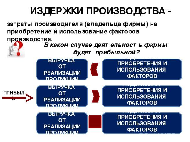 Виды затрат производства: классификация