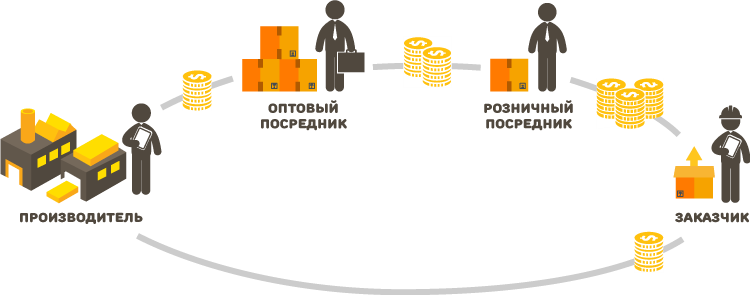 Что такое sku в торговле и продажах: понятие, расшифровка и примеры скю   calltouch.блог