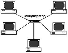 Топология сети - топология компьютерных сетей