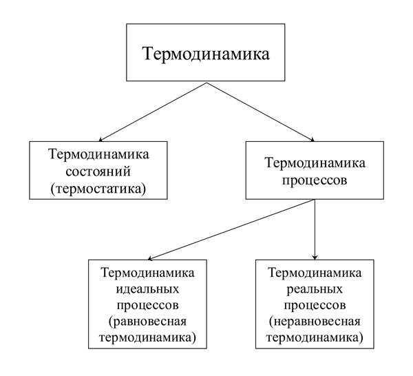 Законы термодинамики - laws of thermodynamics - qwe.wiki