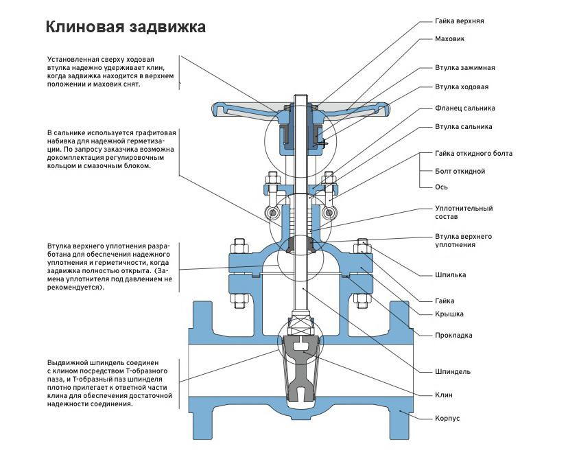 Шток телескопический для задвижек: что из себя представляет, и где используется