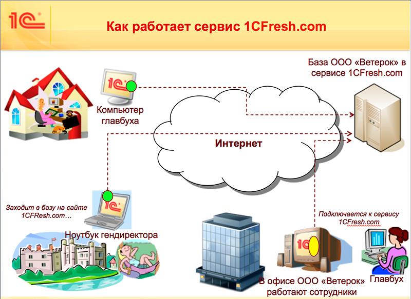 Фреш-бар: форматы, советы, бизнес-план – где и как заработать .ru