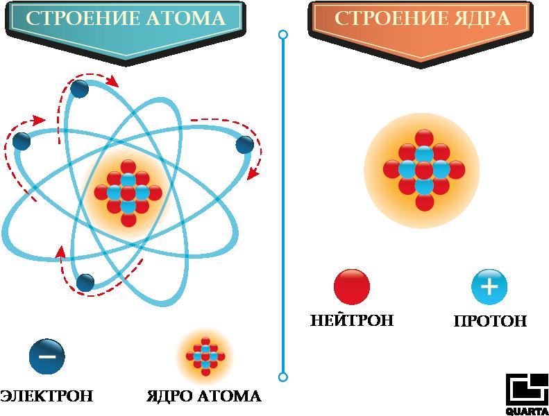 Радиация: виды излучений, источники радиации, облучение радиацией, радиоактивная опасность, ионизирующее излучение в медицине