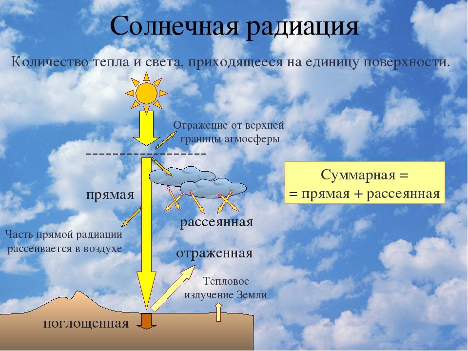 """Презентация на тему: """"вспомни… что называется солнечной радиацией? что называется солнечной радиацией? что такое суммарная радиация? что такое суммарная радиация? на какие виды."""". скачать бесплатно и без регистрации."""