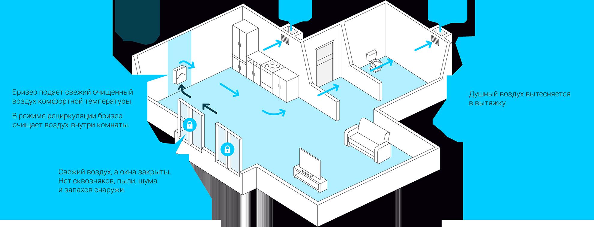 Бризер для квартиры — что это такое?