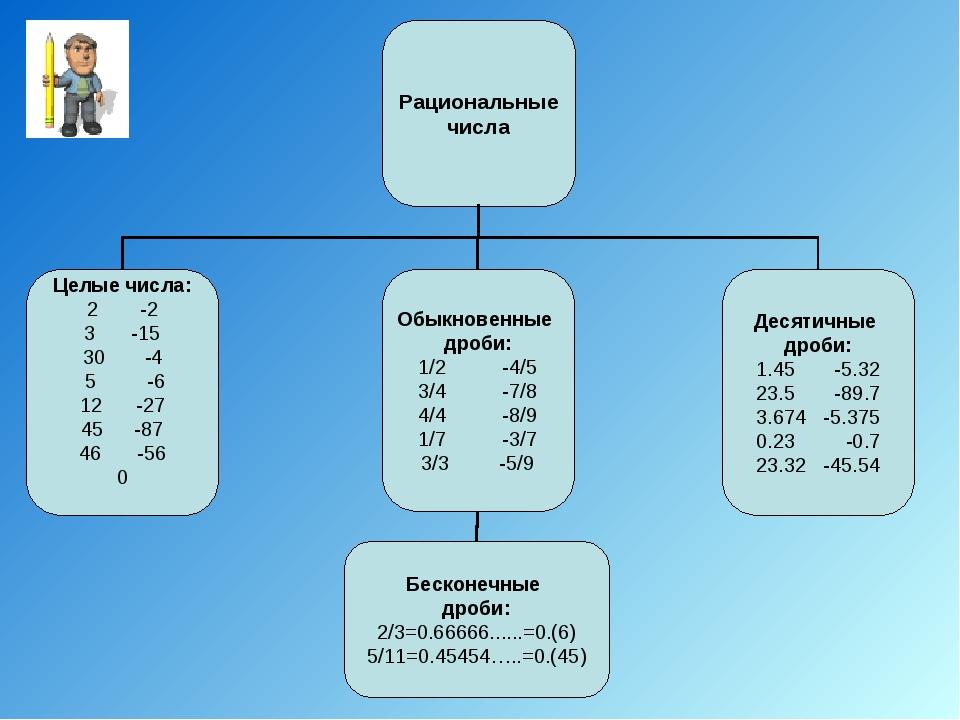 Рациональные числа, понятие и примеры.