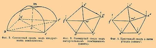 Что такое «свод»? значение слова, синонимы и фразеологизмы