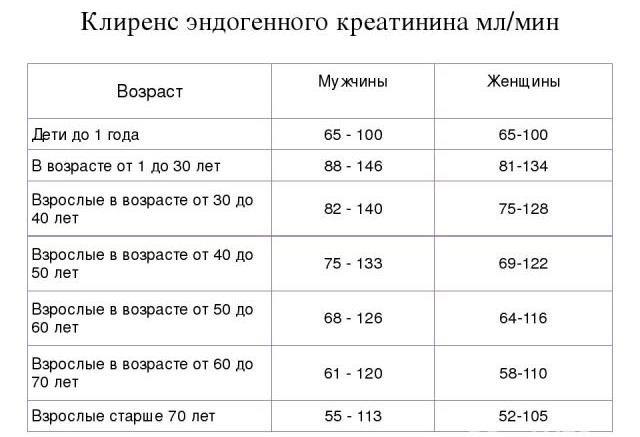 Клиренс креатинина: что это такое, нормы | nail-trade.ru