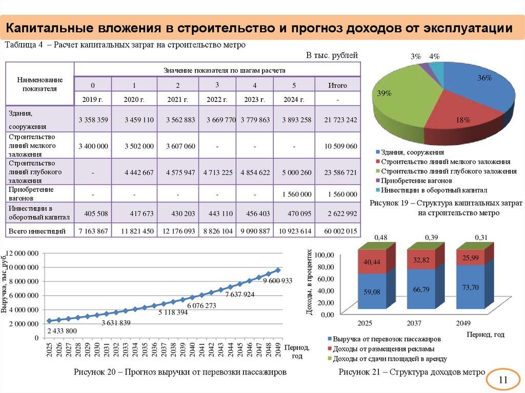 Капитальные вложения в бухгалтерском учете - бухгалтерский учет