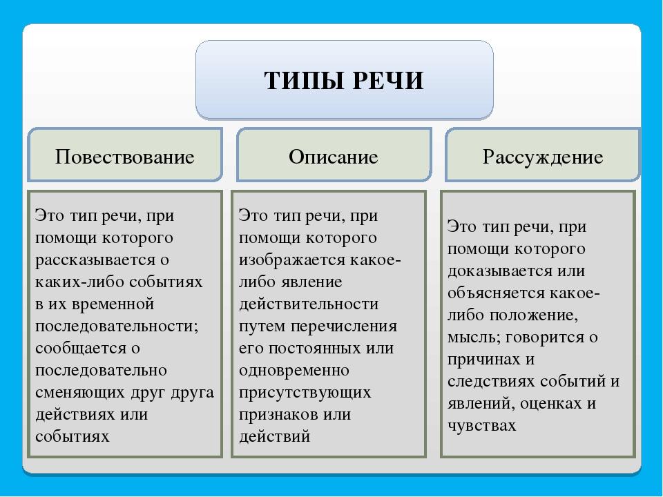 Функциональные стили речи