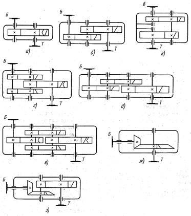 Передаточное число катушки для спиннинга