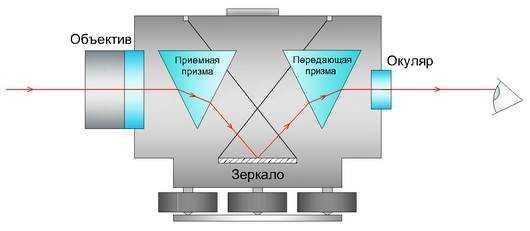 Все о лазерных нивелирах