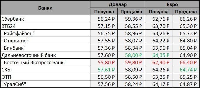 Что нужно знать о евро | банки.ру