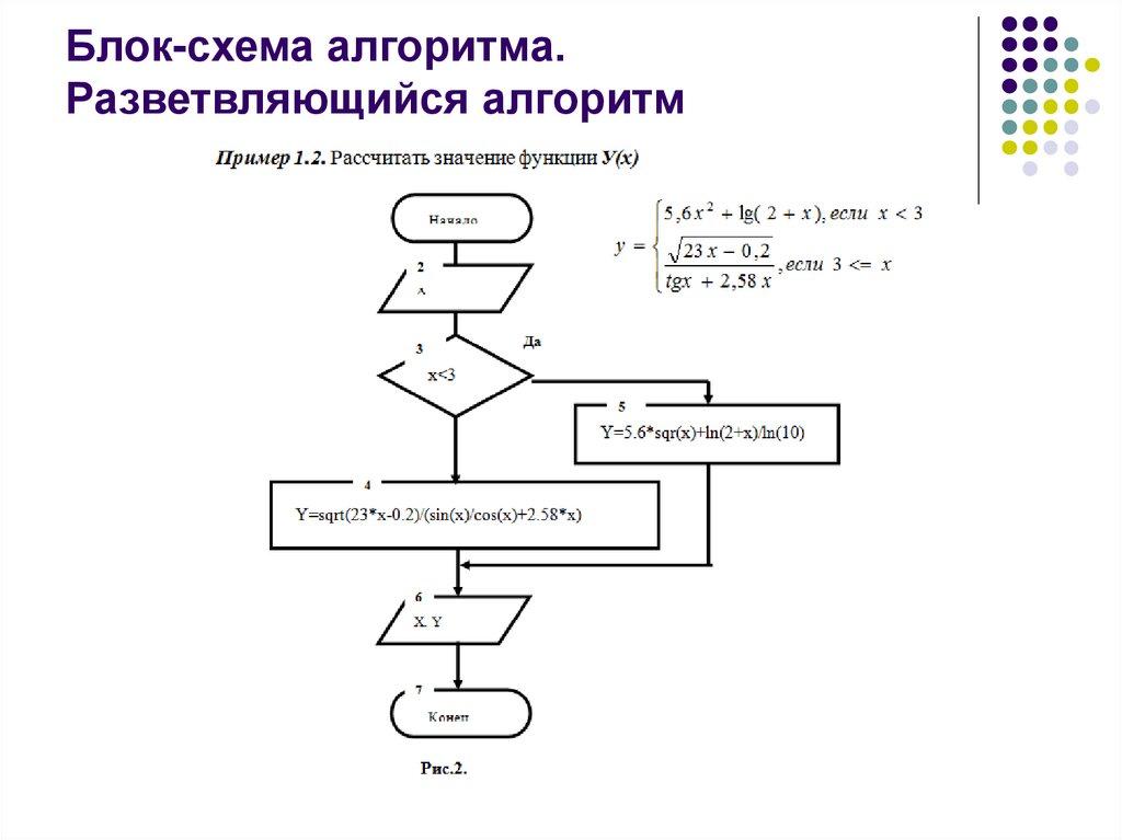 Что такое алгоритм?! часть первая / хабр