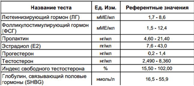 Анализ на эстрадиол. что показывает?