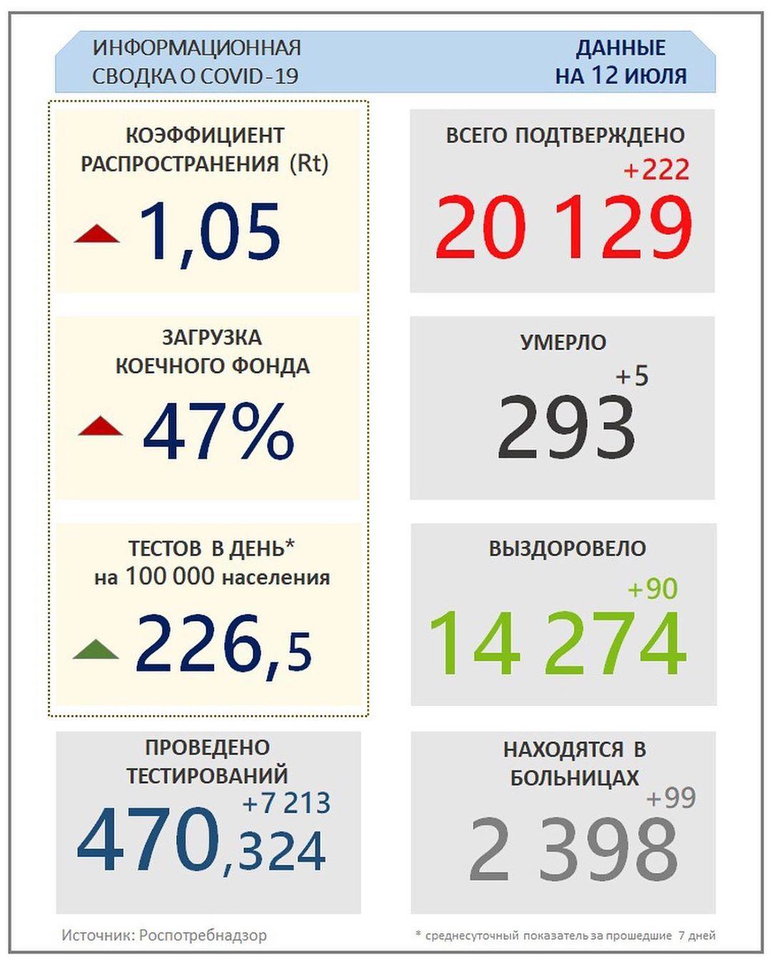 Коэффициенты распространения коронавируса в россии и москве выросли до 0,92 и 0,75
