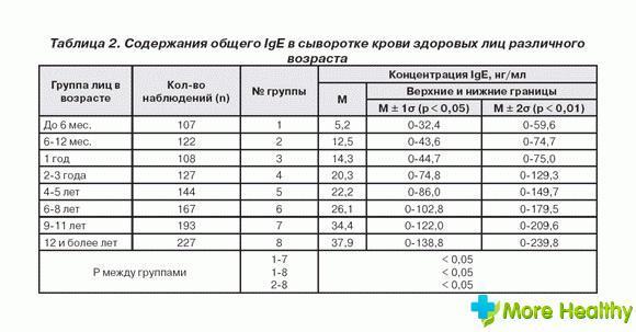 Иммуноглобулин е (ige) общий: норма, что показывает, у взрослого, повышен, расшифровка, аллергия, результат