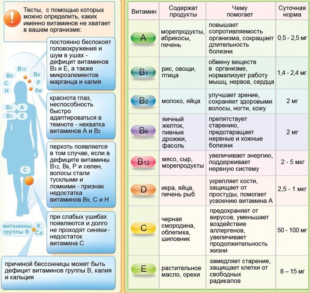 Чем полезен витамин д для женщин, симптомы нехватки, как повысить