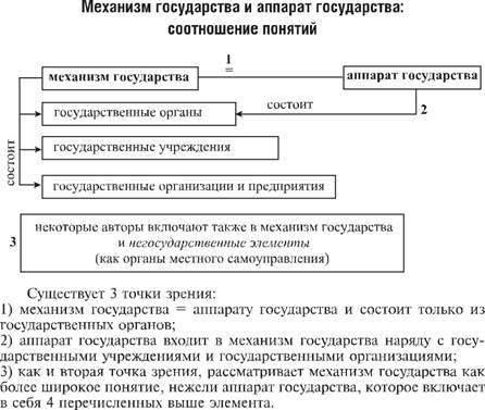Государственный орган: понятие, признаки, виды.