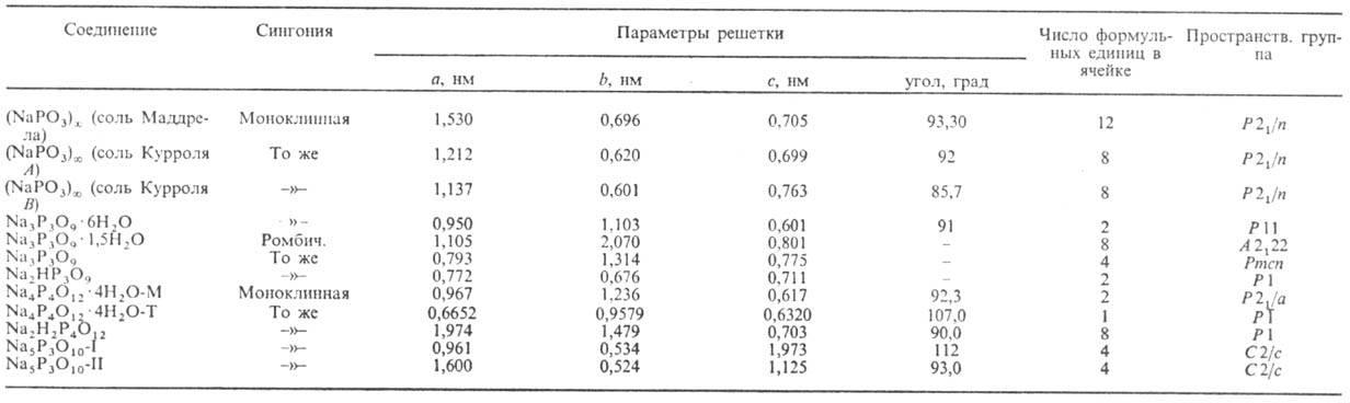 Фосфаты википедия