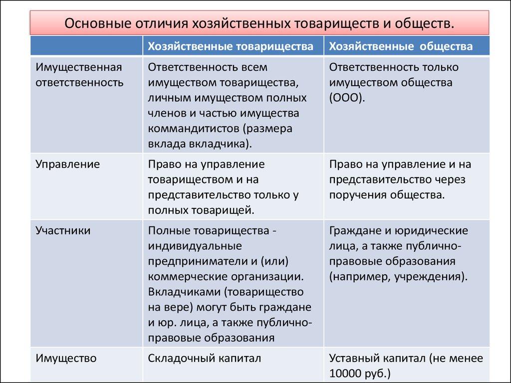 Понятие, формы и виды хозяйственных товариществ
