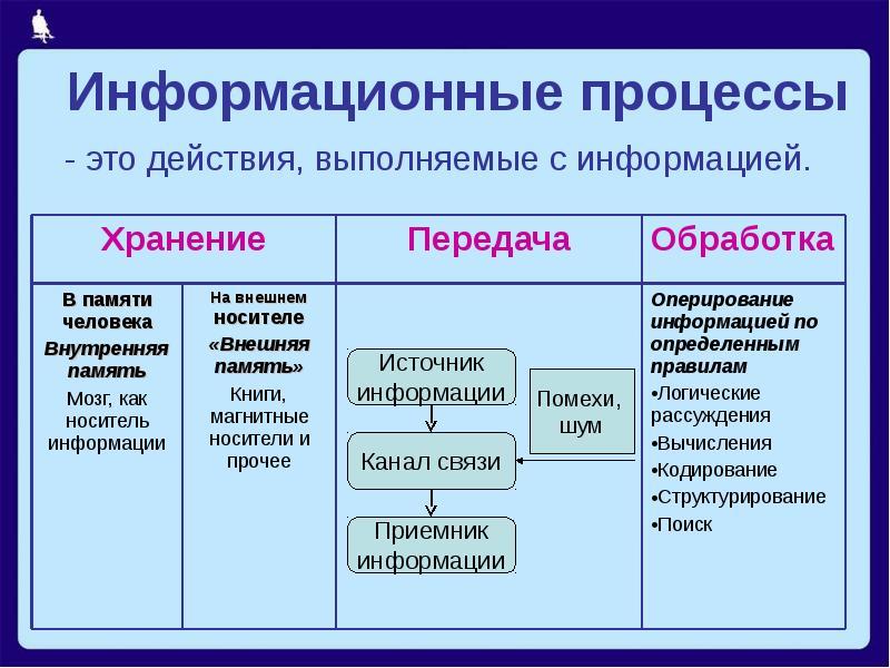 Информационный процесс, понятие | infosplanet