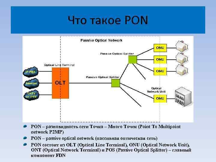 Что такое технология gpon от «ростелекома»