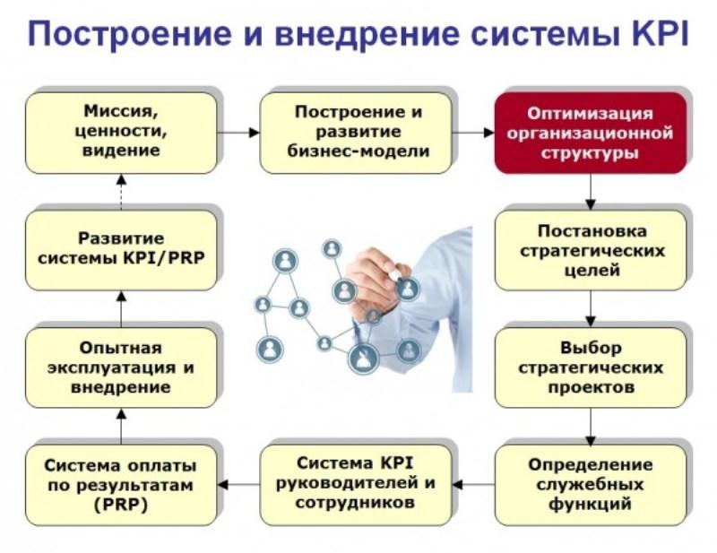 Оптимизация управления процессами предприятия: методы и задачи